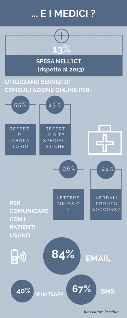 Digital health e medici: infografica