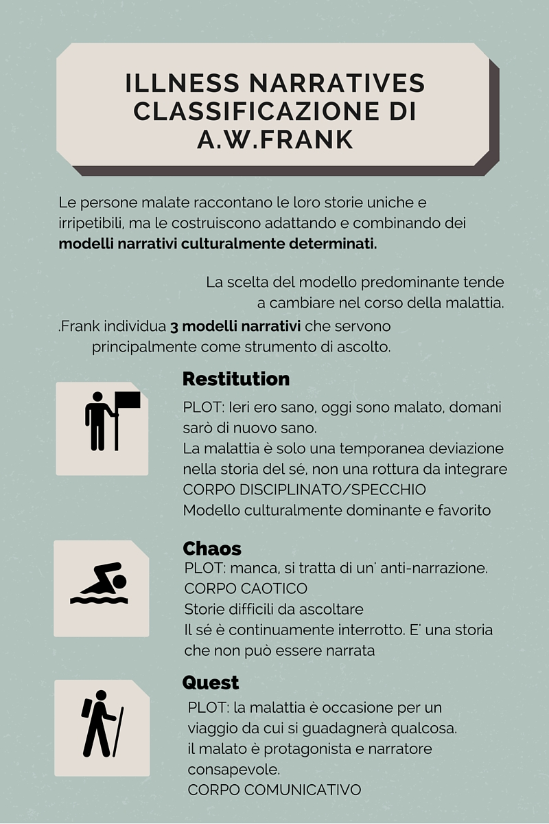 Illness narratives: la classificazione di Frank
